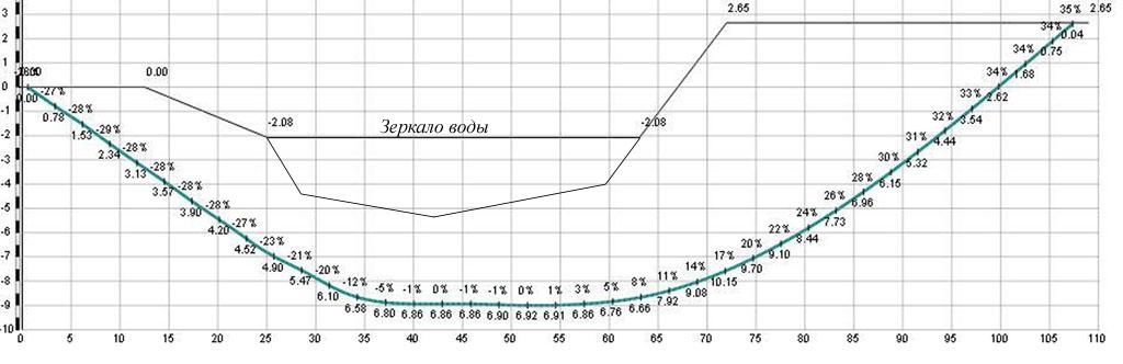 Из труб применяются трубы из...  Рис. 1. Пример исполнительной схемы перехода.