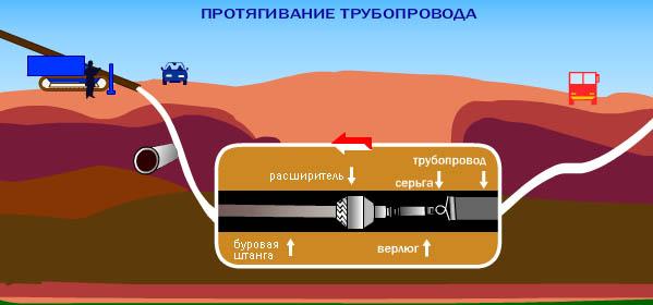 беговой дорожки метод гнб при прокладке газопроводов разных материалов: